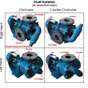 summit gear pumps