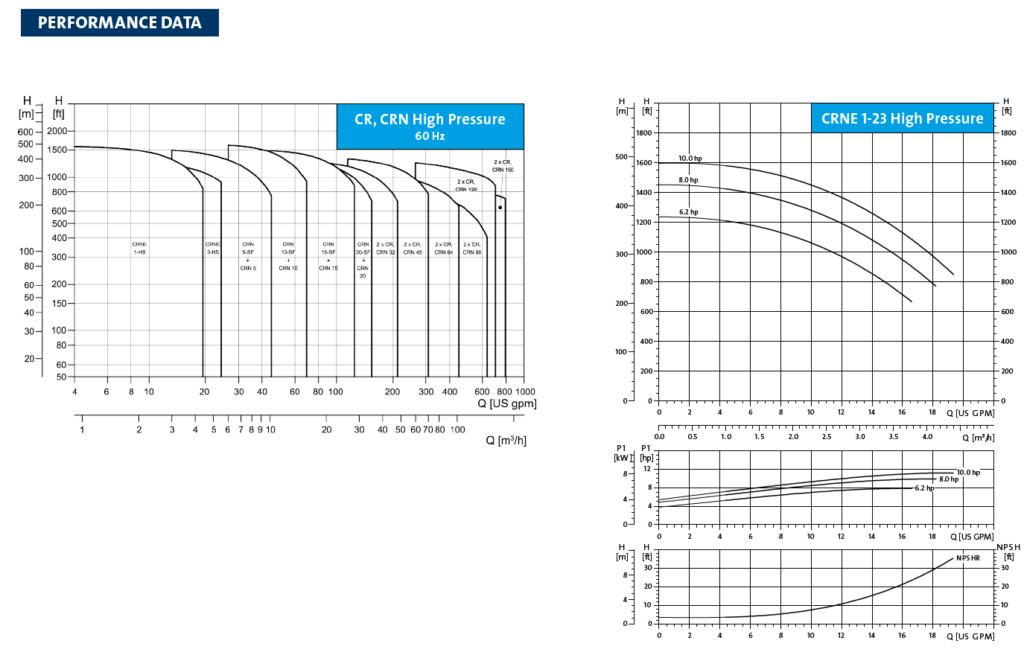grundfos curves